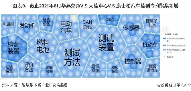 图表9:截止2021年8月华燕交通V.S.天检中心V.S.康士柏汽车检测专利聚集领域