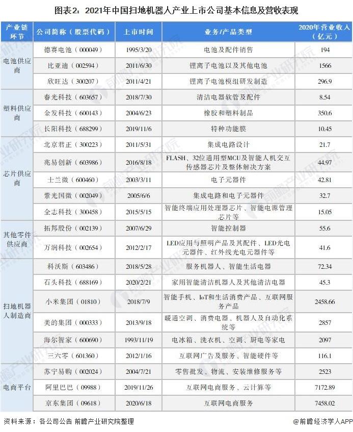 图表2:2021年中国扫地机器人产业上市公司基本信息及营收表现