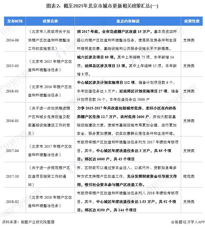 图表2:截至2021年北京市城市更新相关政策汇总(一)