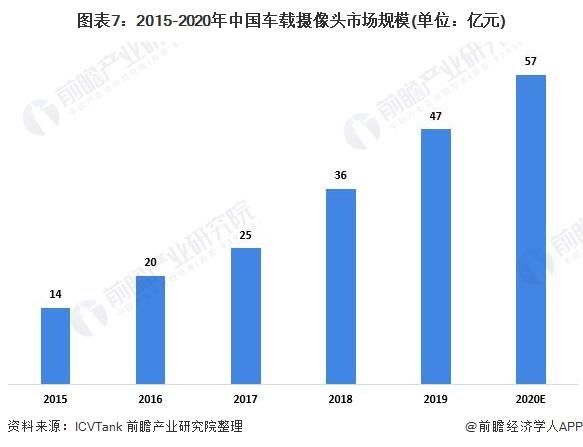 图表7:2015-2020年中国车载摄像头市场规模(单位:亿元)