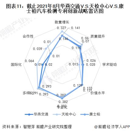 图表11:截止2021年8月华燕交通V.S.天检中心V.S.康士柏汽车检测专利创新战略雷达图