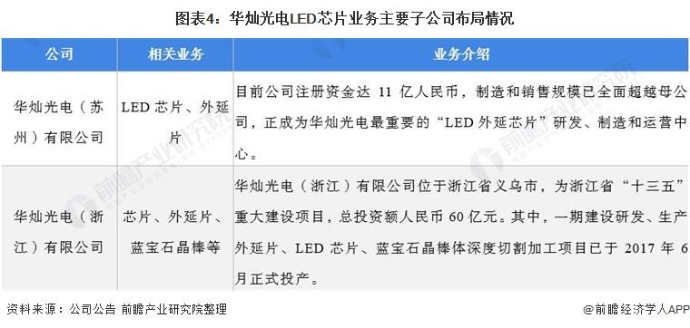 图表4:华灿光电LED芯片业务主要子公司布局情况