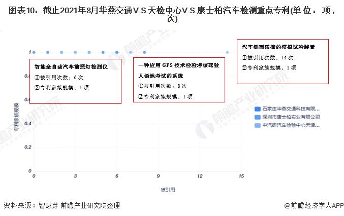 图表10:截止2021年8月华燕交通V.S.天检中心V.S.康士柏汽车检测重点专利(单位:项,次)