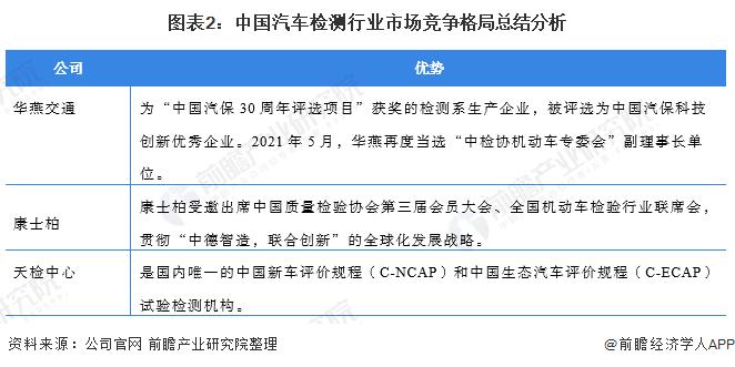 图表2:中国汽车检测行业市场竞争格局总结分析