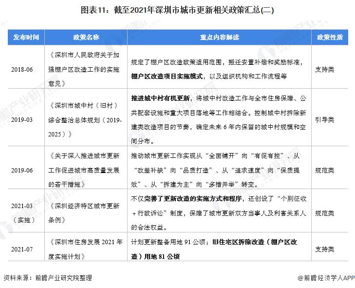 图表11:截至2021年深圳市城市更新相关政策汇总(二)