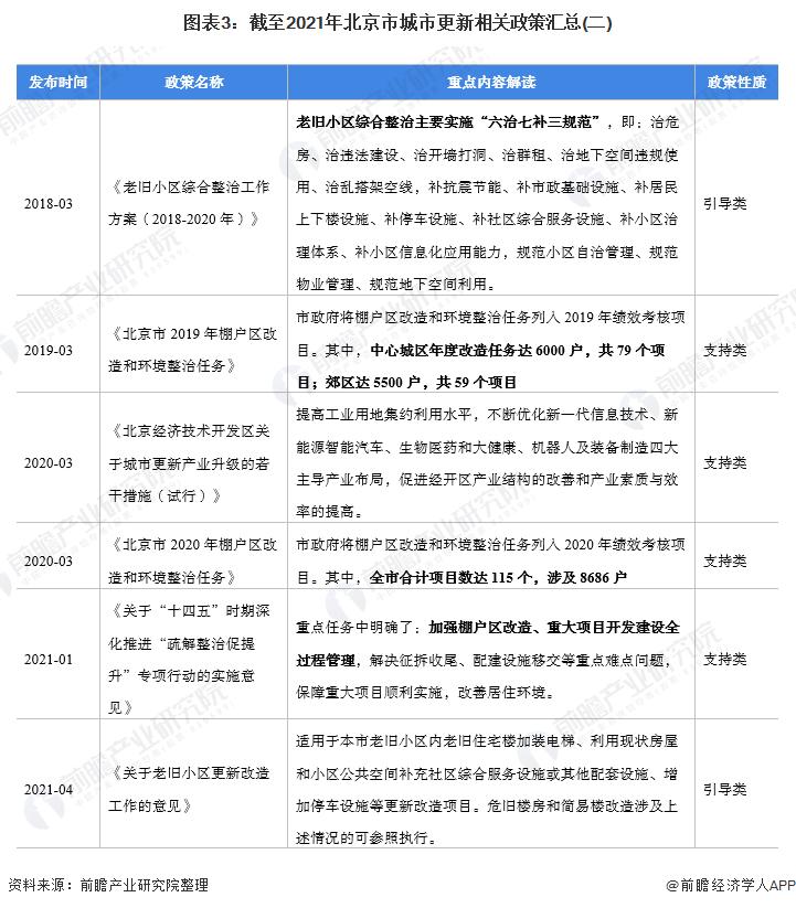 图表3:截至2021年北京市城市更新相关政策汇总(二)