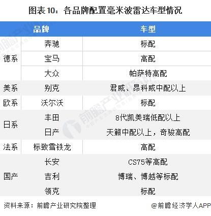 图表10:各品牌配置毫米波雷达车型情况