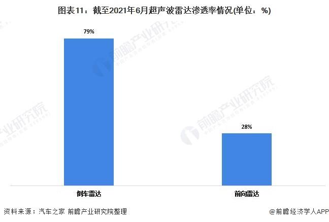 图表11:截至2021年6月超声波雷达渗透率情况(单位:%)