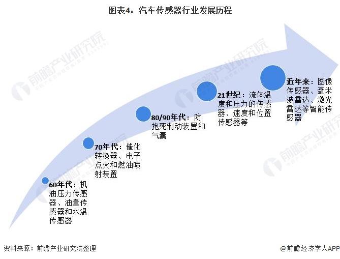 图表4:汽车传感器行业发展历程