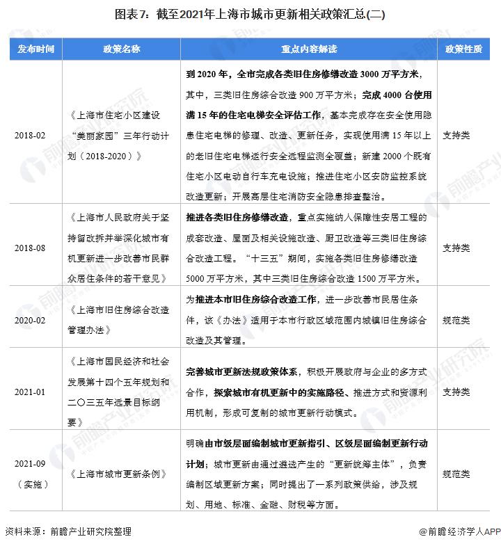 图表7:截至2021年上海市城市更新相关政策汇总(二)