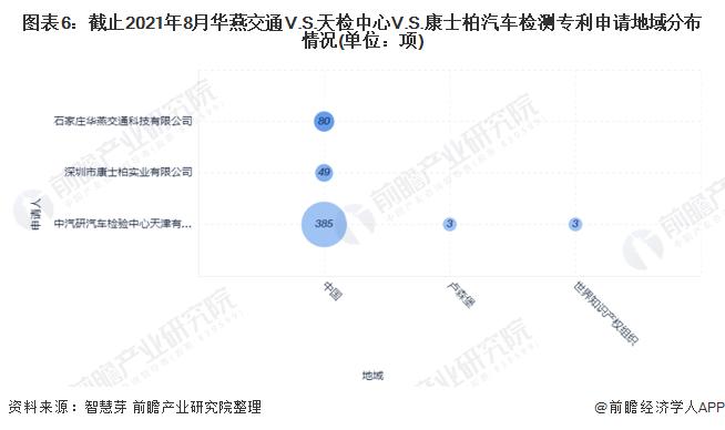 图表6:截止2021年8月华燕交通V.S.天检中心V.S.康士柏汽车检测专利申请地域分布情况(单位:项)