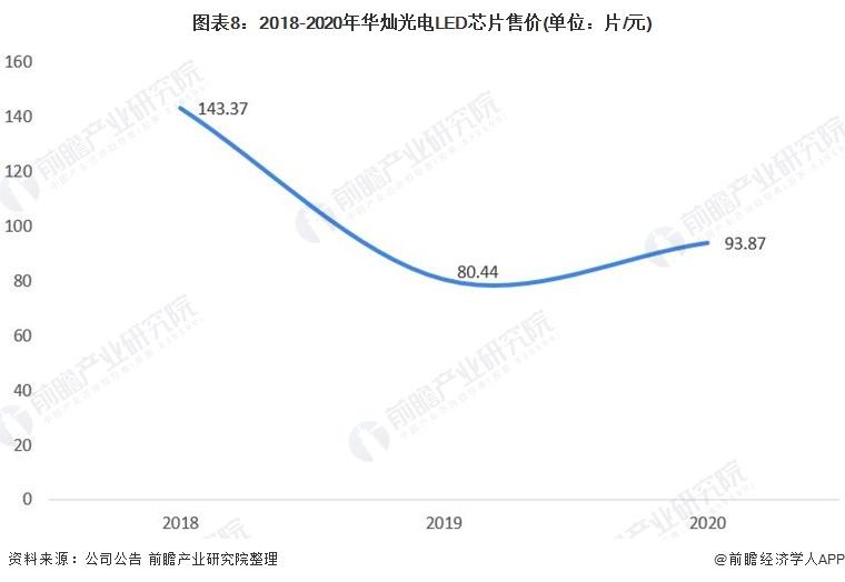 图表8:2018-2020年华灿光电LED芯片售价(单位:片/元)