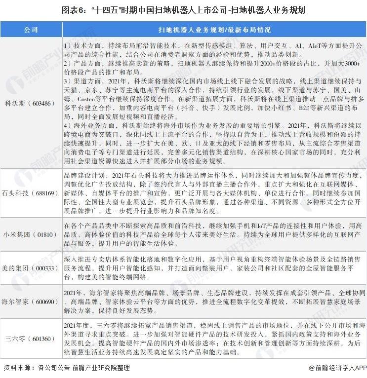 """图表6:""""十四五""""时期中国扫地机器人上市公司-扫地机器人业务规划"""