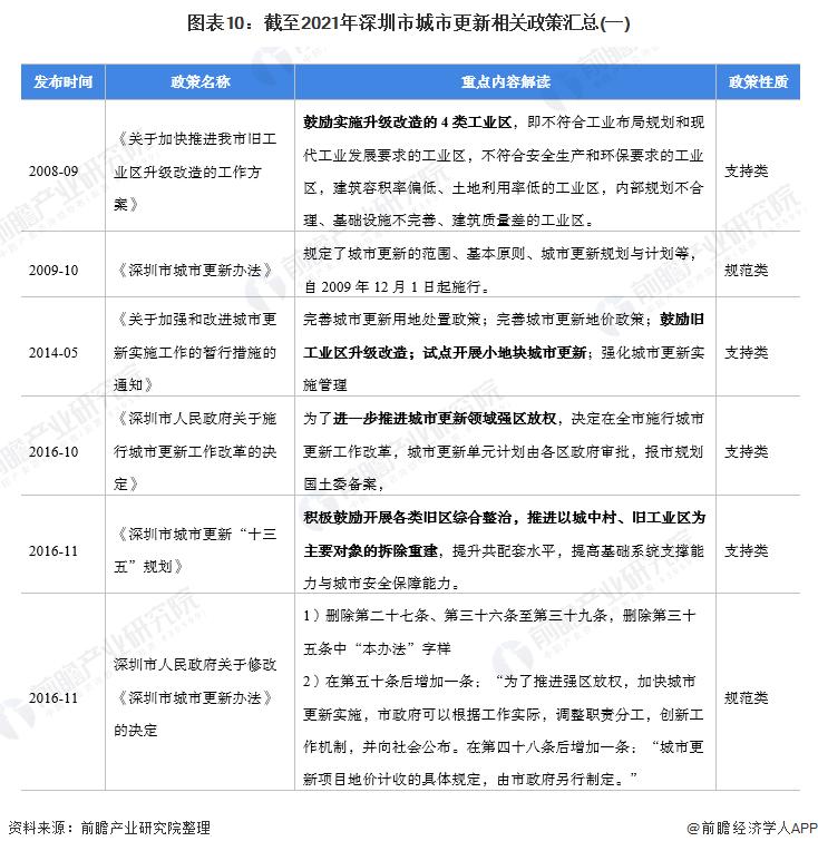图表10:截至2021年深圳市城市更新相关政策汇总(一)