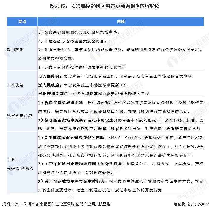 图表15:《深圳经济特区城市更新条例》内容解读