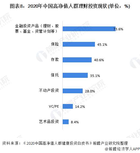 图表8:2020年中国高净值人群理财投资现状(单位:%)