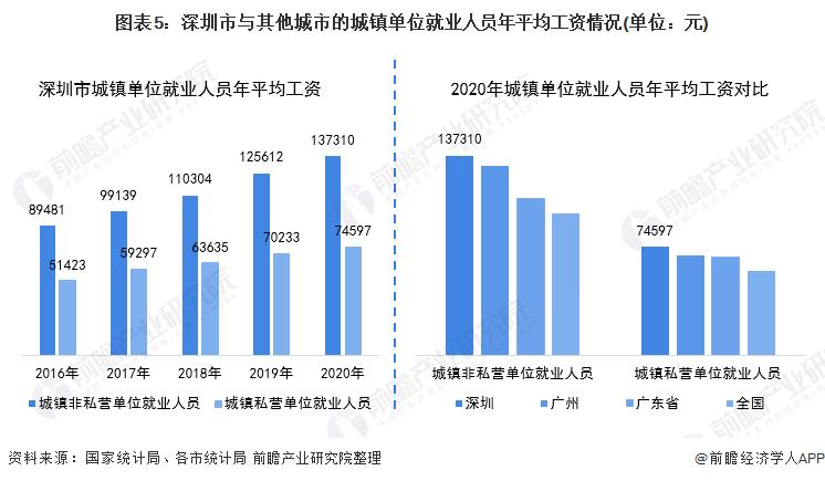 图表5:深圳市与其他城市的城镇单位就业人员年平均工资情况(单位:元)