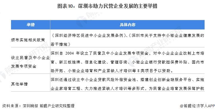 图表10:深圳市助力民营企业发展的主要举措
