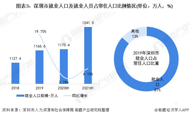 图表3:深圳市就业人口及就业人员占常住人口比例情况(单位:万人,%)