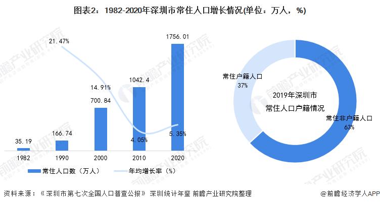 图表2:1982-2020年深圳市常住人口增长情况(单位:万人,%)