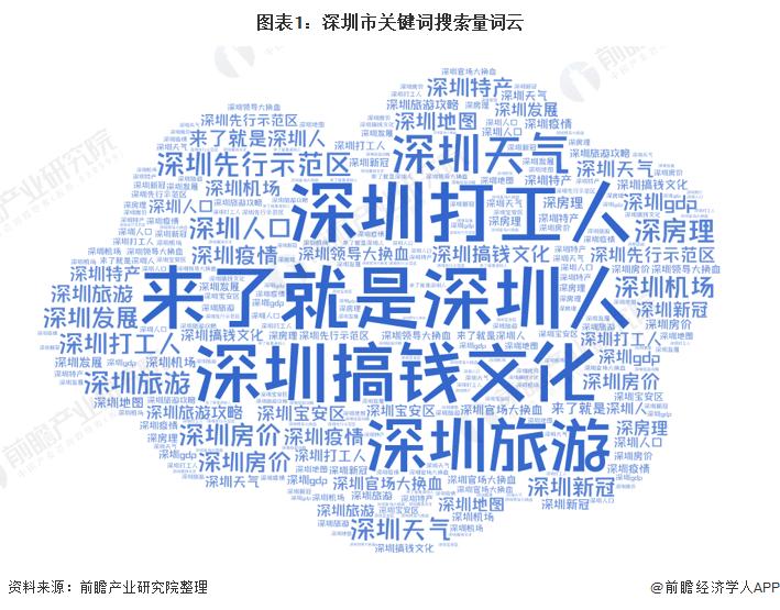 图表1:深圳市关键词搜索量词云