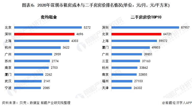图表6:2020年深圳市租房成本与二手房房价排名情况(单位:元/月,元/平方米)