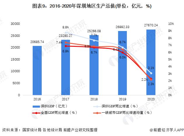 图表9:2016-2020年深圳地区生产总值(单位:亿元,%)