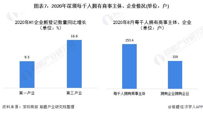 图表7:2020年深圳每千人拥有商事主体、企业情况(单位:户)