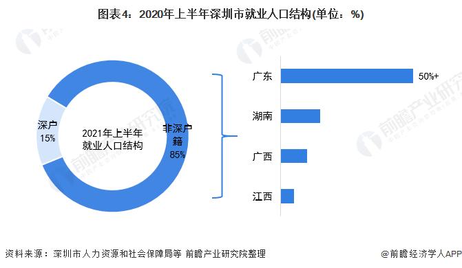 图表4:2020年上半年深圳市就业人口结构(单位:%)