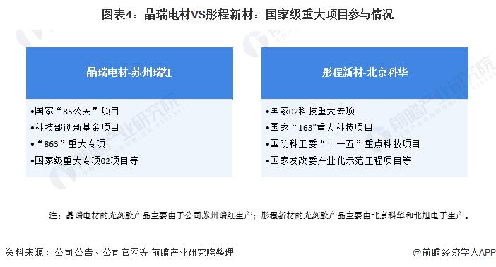 图表4:晶瑞电材VS彤程新材:国家级重大项目参与情况