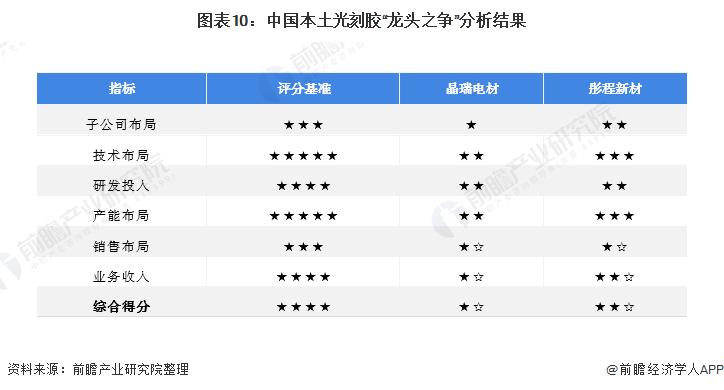 """图表10:中国本土光刻胶""""龙头之争""""分析结果"""