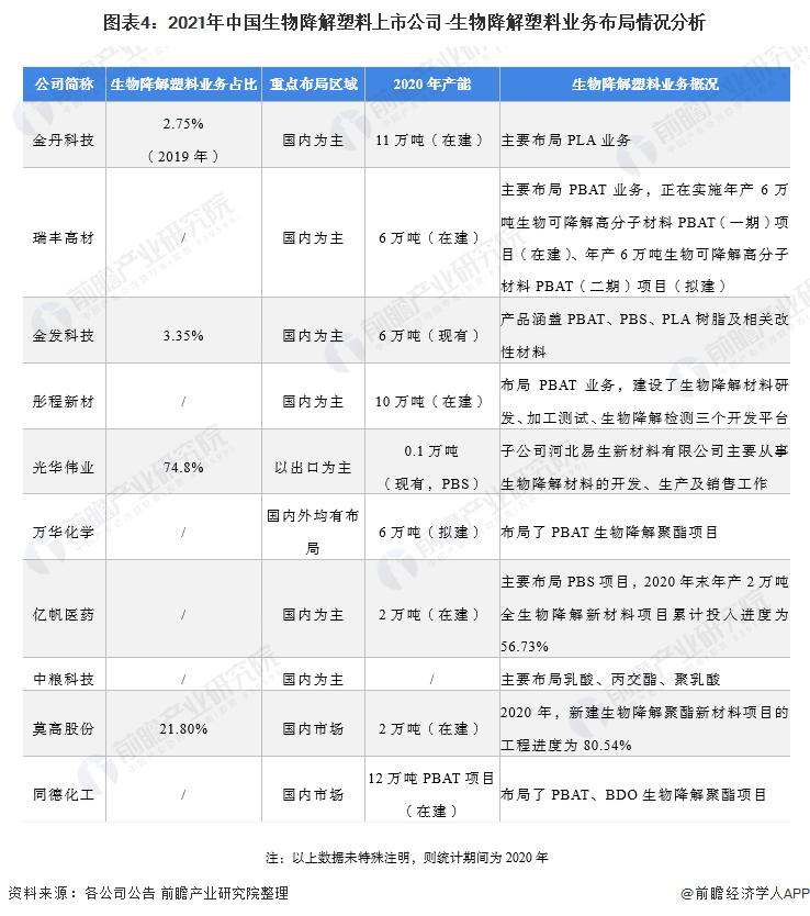图表4:2021年中国生物降解塑料上市公司-生物降解塑料业务布局情况分析