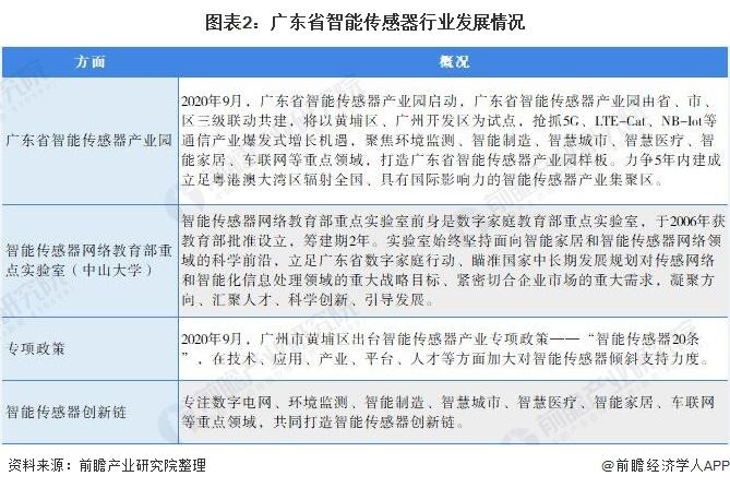 图表2:广东省智能传感器行业发展情况