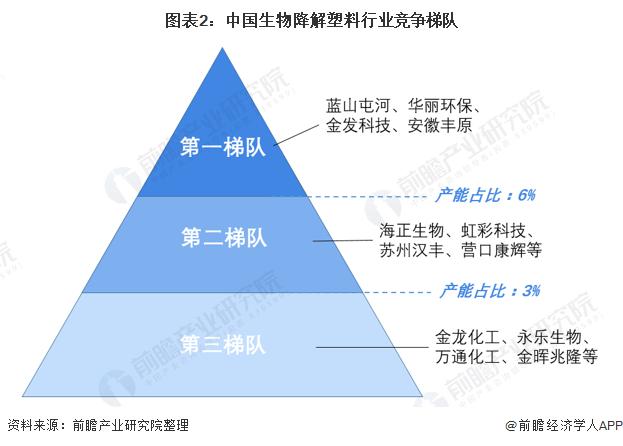 图表2:中国生物降解塑料行业竞争梯队