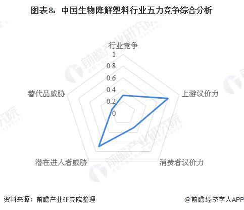 图表8:中国生物降解塑料行业五力竞争综合分析