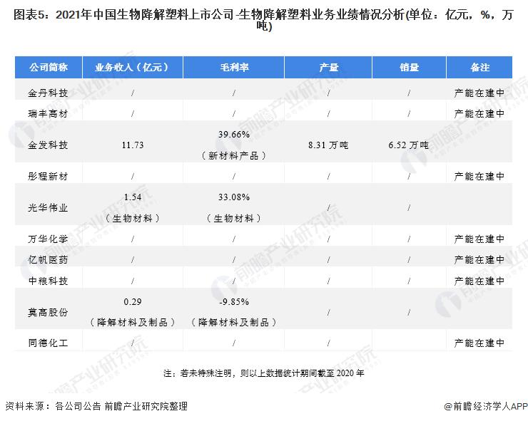 图表5:2021年中国生物降解塑料上市公司-生物降解塑料业务业绩情况分析(单位:亿元,%,万吨)