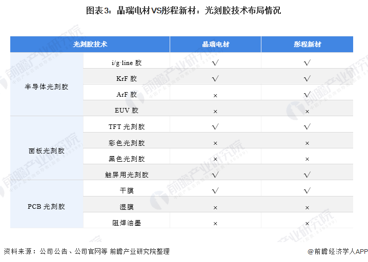 图表3:晶瑞电材VS彤程新材:光刻胶技术布局情况