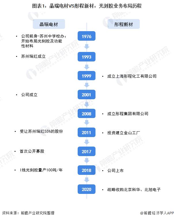 图表1:晶瑞电材VS彤程新材:光刻胶业务布局历程