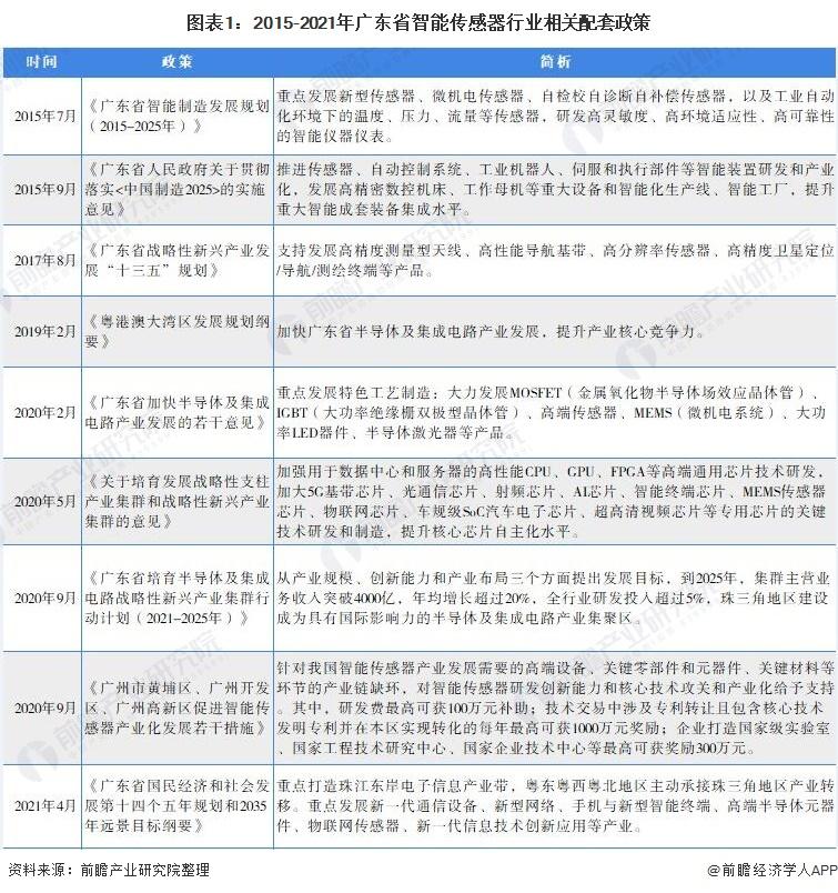 图表1:2015-2021年广东省智能传感器行业相关配套政策