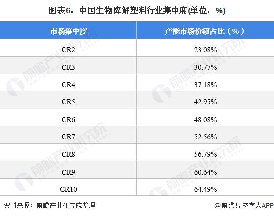图表6:中国生物降解塑料行业集中度(单位:%)