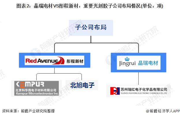 图表2:晶瑞电材VS彤程新材:重要光刻胶子公司布局情况(单位:项)