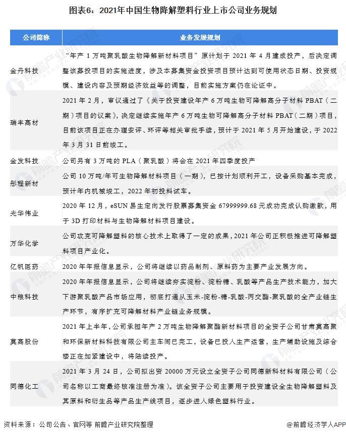 图表6:2021年中国生物降解塑料行业上市公司业务规划