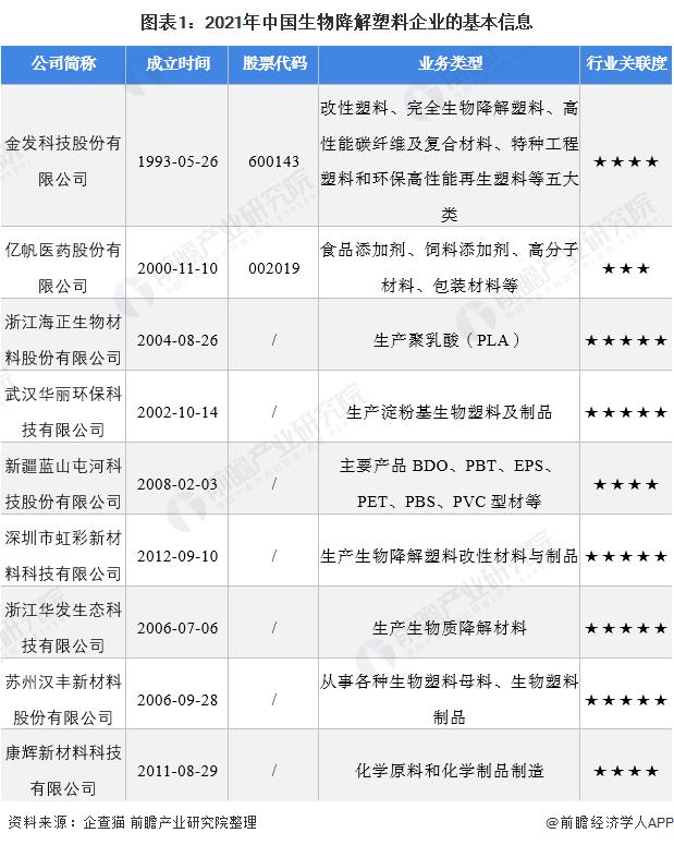 图表1:2021年中国生物降解塑料企业的基本信息