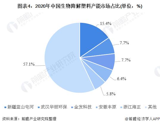 图表4:2020年中国生物降解塑料产能市场占比(单位:%)