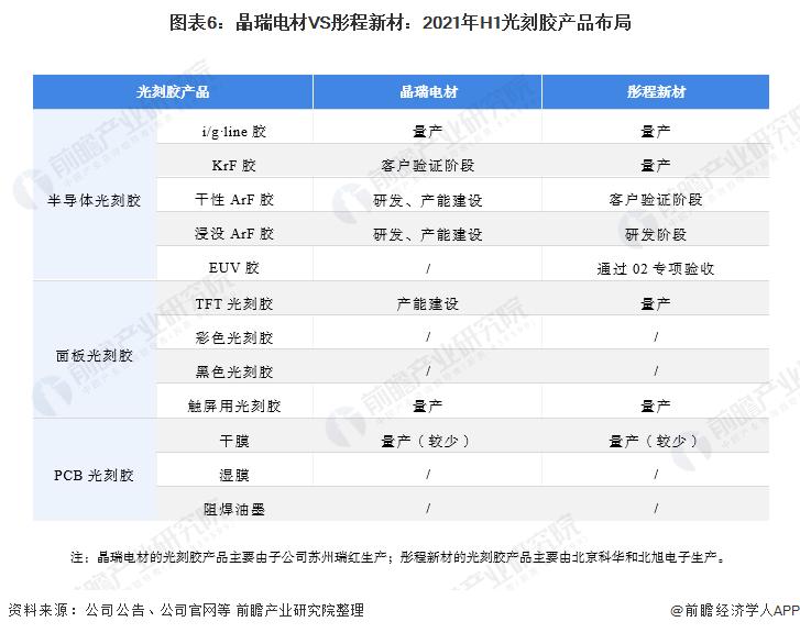 图表6:晶瑞电材VS彤程新材:2021年H1光刻胶产品布局