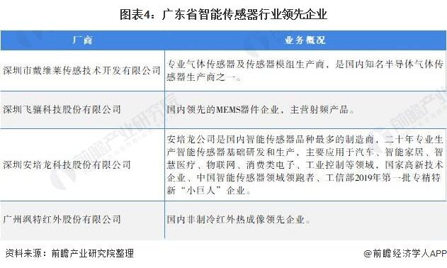 图表4:广东省智能传感器行业领先企业