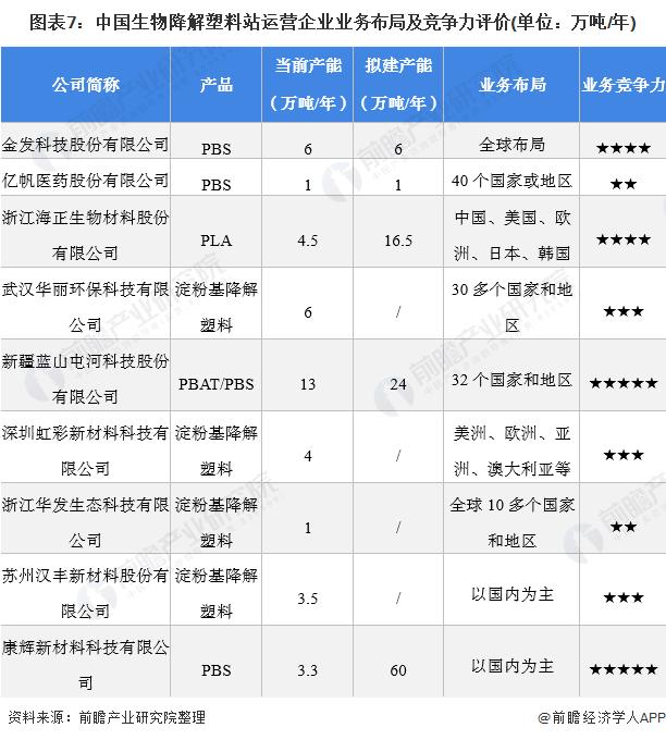 图表7:中国生物降解塑料站运营企业业务布局及竞争力评价(单位:万吨/年)