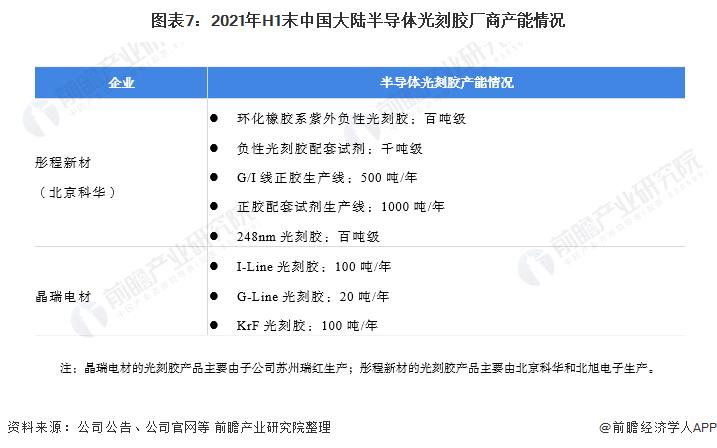 图表7:2021年H1末中国大陆半导体光刻胶厂商产能情况