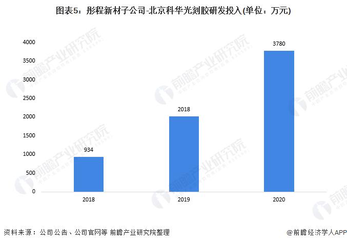 图表5:彤程新材子公司-北京科华光刻胶研发投入(单位:万元)