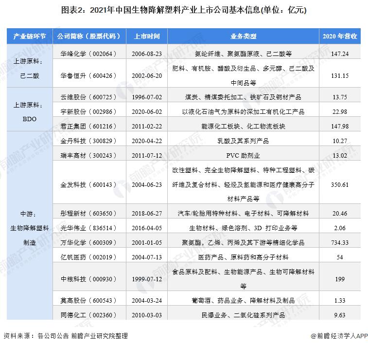 图表2:2021年中国生物降解塑料产业上市公司基本信息(单位:亿元)